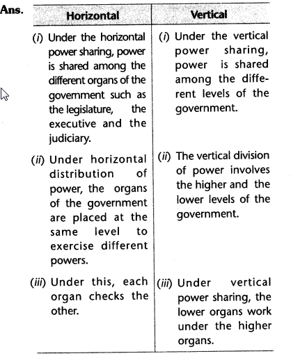 ncert-solutions-class-10-social-civics-chapter-1-power-sharing.6