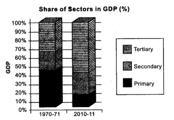 secondary sector of india Economic growth and impact of service's sector in india secondary sectors are directly dependent on the growth of services like banking.