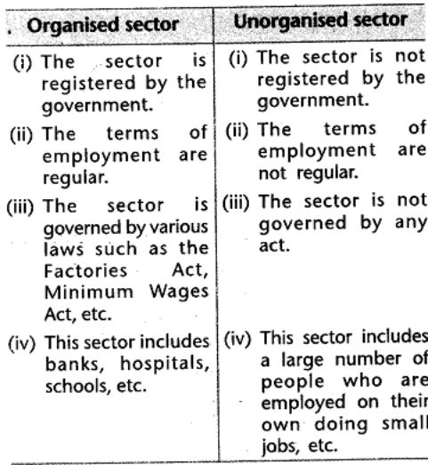 sst-economics-cbse-class-10-sectors-of-indian-economy-saq.11