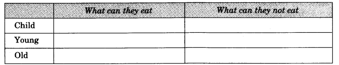 NCERT Solutions for Class 3 EVS Foods We Eat Q11