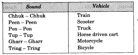NCERT Solutions for Class 3 EVS From Here To There Your Own Train Q1