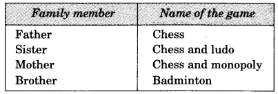 NCERT Solutions for Class 3 EVS Games We Play Q2
