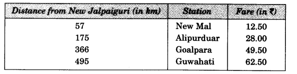 NCERT Solutions for Class 3 Mathematics Chapter-14 Rupees and Paise Train Journey Q1