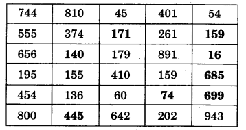 NCERT Solutions for Class 3 Mathematics Chapter-2 Fun With Numbers Colour the Numbers Q1.2