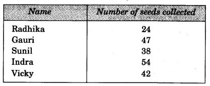 NCERT Solutions for Class 3 Mathematics Chapter-2 Fun With Numbers Q1