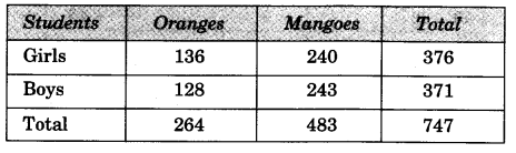 NCERT Solutions for Class 3 Mathematics Chapter-3 Give and Take How Many Bulbs Q2