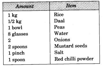 NCERT Solutions for Class 3 Mathematics Chapter-8 Who is Heavier Yum Yum Rice Q1