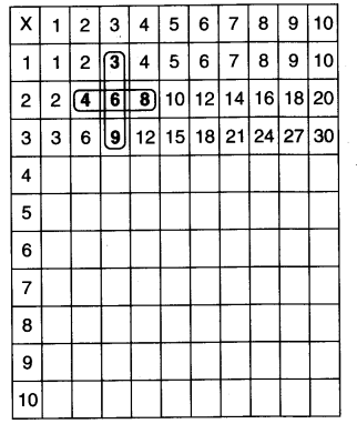 NCERT Solutions for Class 3 Mathematics Chapter-9 How Many Times Multiplication Patterns Q2