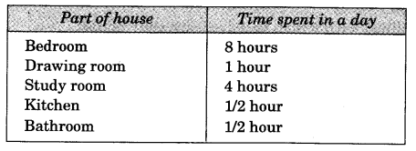 NCERT Solutions for class 3 EVS Chhotu's House Q7
