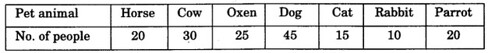 NCERT Solutions for class 3 Mathematics Chapter-13 Smart Charts Practice Q2