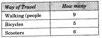 NCERT Solutions for class 3 Mathematics Chapter-13 Smart Charts What do We See on the Road Q1
