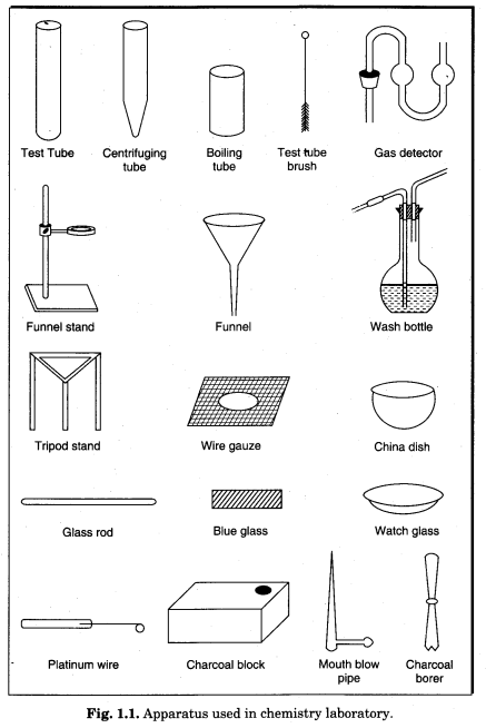 Diagram Of Chemistry Lab Equipment Wiring Diagram Services