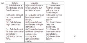 Lakhmir SIngh Class 9 Chemistry Image 51