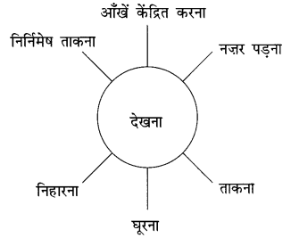 NCERT Solutions for Class 10 Hindi Sparsh Chapter 12 तताँरा-वामीरो कथा Q11