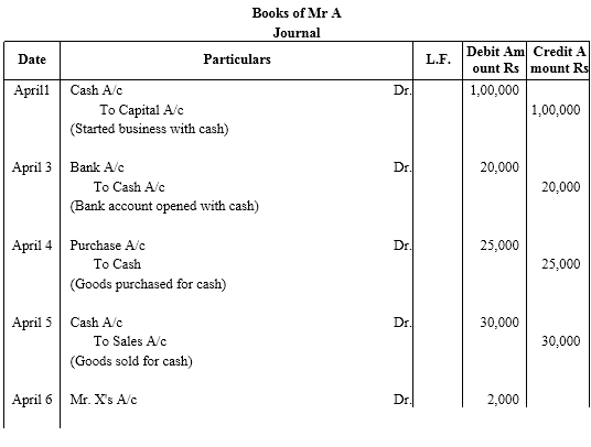 NCERT Solutions For Class 11 Financial Accounting - Recording of Transactions-I LAQ Q4.2