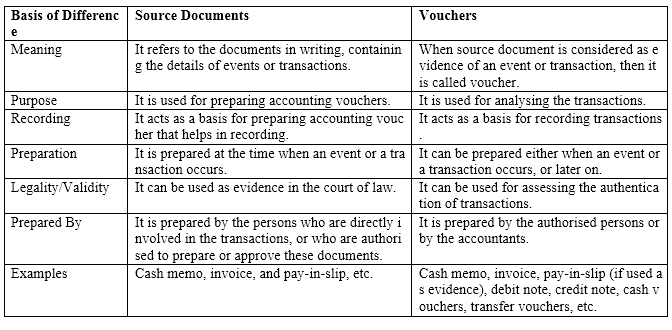 NCERT Solutions For Class 11 Financial Accounting - Recording of Transactions-I LAQ Q5