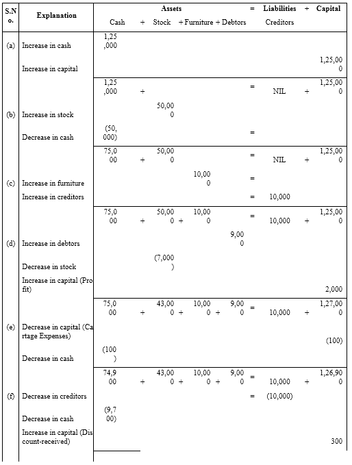 NCERT Solutions For Class 11 Financial Accounting - Recording of Transactions-I Numerical Questions Q9.1