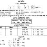 NCERT Solutions for Class 10th Sanskrit Chapter 1 सन्धि 1