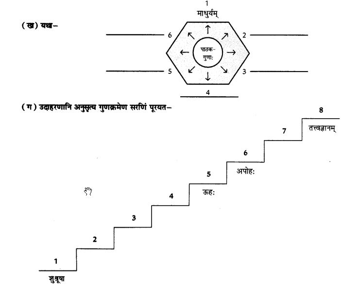 NCERT Solutions for Class 10th Sanskrit Chapter 1 Vadmayam Thapaha 38
