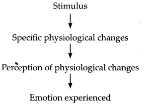 NCERT Solutions for Class 11 Psychology Chapter 9 Motivation And Emotion Q5