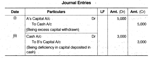 NCERT Solutions for Class 12 Accountancy Chapter 3 Reconstitution of a Partnership Firm – Admission of a Partner Q31.3