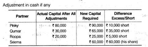 NCERT Solutions for Class 12 Accountancy Chapter 3 Reconstitution of a Partnership Firm – Admission of a Partner Q32.3