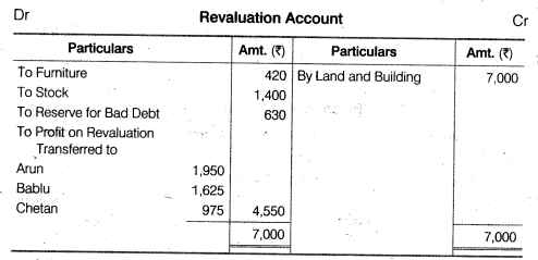 NCERT Solutions for Class 12 Accountancy Chapter 3 Reconstitution of a Partnership Firm – Admission of a Partner Q33.1