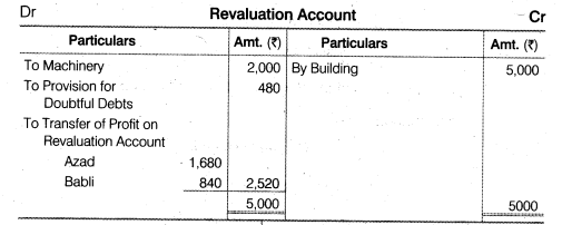 NCERT Solutions for Class 12 Accountancy Chapter 3 Reconstitution of a Partnership Firm – Admission of a Partner Q34.3