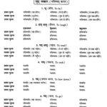 NCERT Solutions for Class 9th Sanskrit Chapter 8 Bhavishatakalah 1