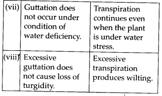 NCERT Solutions For Class 11 Biology Transport in Plants Q16.11