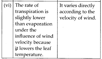 NCERT Solutions For Class 11 Biology Transport in Plants Q16.4