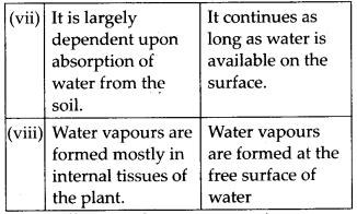 NCERT Solutions For Class 11 Biology Transport in Plants Q16.5