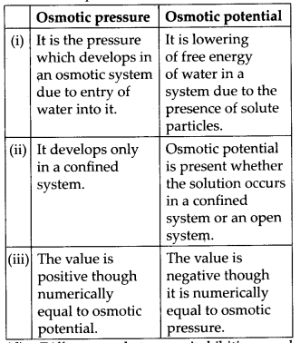 NCERT Solutions For Class 11 Biology Transport in Plants Q16.6