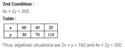 Exercise 3.1 Class 10 Maths NCERT Solutions Pair Of Linear Equations In Two Variables Q3.1