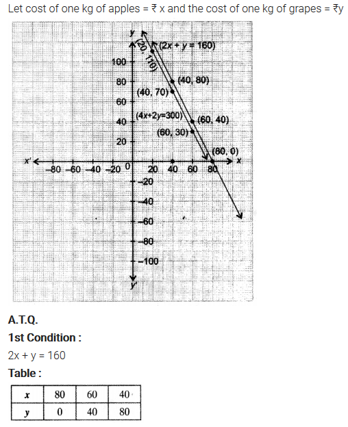 Exercise 3.1 Class 10 Maths NCERT Solutions Pair Of Linear Equations In Two Variables Q3