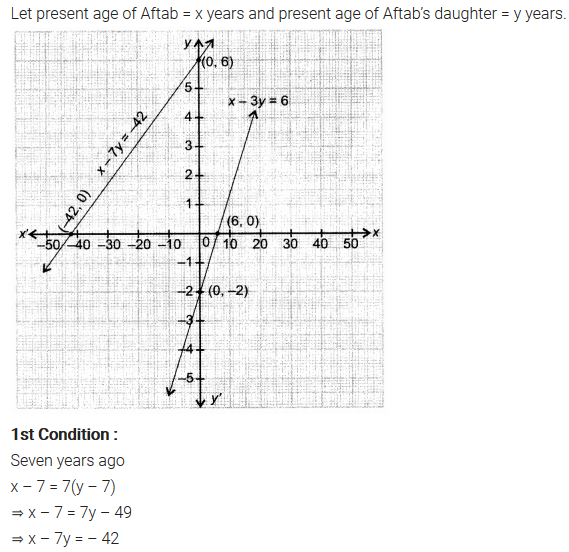 NCERT Solutions for Class 10 Maths Chapter 3 Pdf Pair Of Linear Equations In Two Variables Ex 3.1 Q1