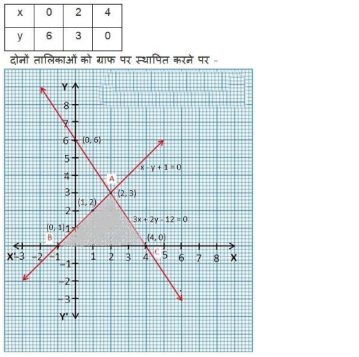 Class 10 maths chapter 3 exercise 3.2 in Hindi medium download in PDF