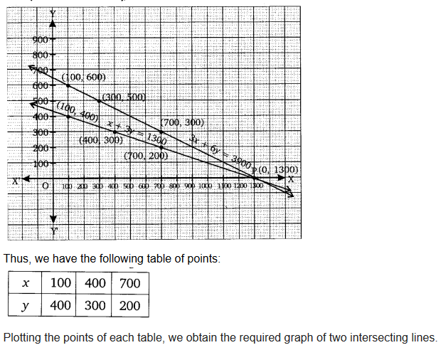 Pair Of Linear Equations In Two Variables Class 10 Maths NCERT Solutions Ex 3.1 Q2.1