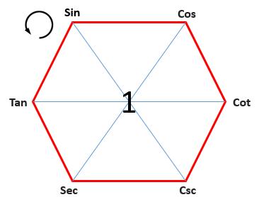 Magical Hexagon Anti Clock Wise Trigonometry Formulas