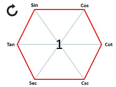 Magical Hexagon Clock wise Trigonometry Formulas
