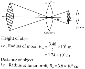 NCERT Solutions for Class 12 Physics Chapter 9 Ray Optics and Optical Instruments Q14.1