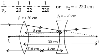 NCERT Solutions for Class 12 Physics Chapter 9 Ray Optics and Optical Instruments Q21.1