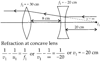 NCERT Solutions for Class 12 Physics Chapter 9 Ray Optics and Optical Instruments Q21.2