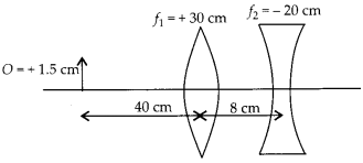 NCERT Solutions for Class 12 Physics Chapter 9 Ray Optics and Optical Instruments Q21.4