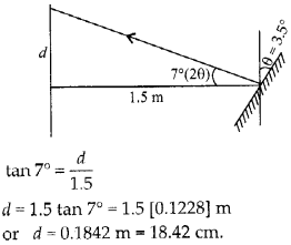 NCERT Solutions for Class 12 Physics Chapter 9 Ray Optics and Optical Instruments Q38