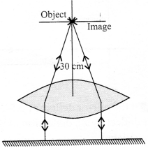 NCERT Solutions for Class 12 Physics Chapter 9 Ray Optics and Optical Instruments Q39.1