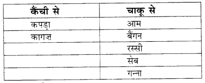 NCERT Solutions for Class 1 Hindi Chapter 7 रसोईघर 5