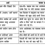 NCERT Solutions for Class 10 Hindi Sparsh Chapter 10 बड़े भाई साहब Q2