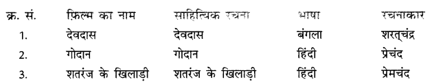NCERT Solutions for Class 10 Hindi Sparsh Chapter 13 तीसरी कसम के शिल्पकार शैलेंद्र Q2.1