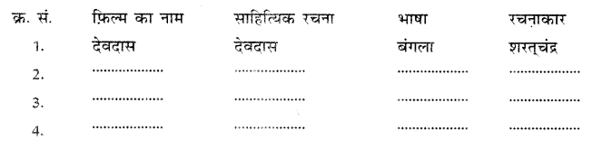 NCERT Solutions for Class 10 Hindi Sparsh Chapter 13 तीसरी कसम के शिल्पकार शैलेंद्र Q2